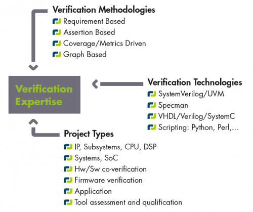 Verification Expertise by AEDVICES Consulting